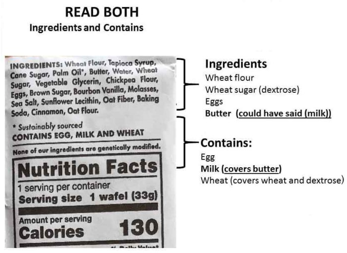 Food Labels: Read It Before You Eat It!