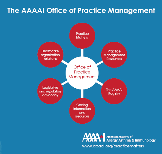 Office or Practice Management